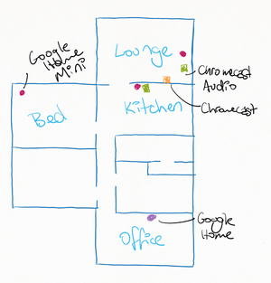 Basic handrawn floormap of my house and which rooms the various Google devices are in